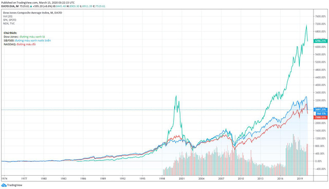 Thị trường tài chính toàn cầu trong cơn khủng hoảng Covid-19 – Góc nhìn từ sự sụp đổ của quỹ LTCM năm 1998 - Ảnh 2.