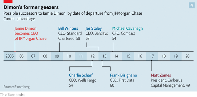 Từ người thất nghiệp nổi tiếng nhất nhất nước Mỹ đến ông chủ đế chế hùng mạnh nhất phố Wall, công việc của Jamie Dimon ở JPMorgan đã xong? - Ảnh 3.