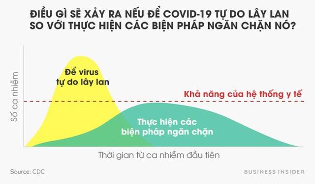 Toán học đằng sau dịch Covid-19: Vì sao giữ khoảng cách xã hội, tránh tụ tập là cần thiết và phải thực hiện càng sớm càng tốt? - Ảnh 5.