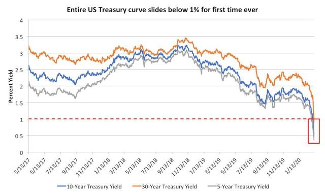Thị trường tài chính toàn cầu trong cơn khủng hoảng Covid-19 – Góc nhìn từ sự sụp đổ của quỹ LTCM năm 1998 - Ảnh 6.