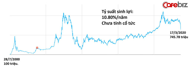 Nhìn xa hơn cuộc khủng hoảng Covid-19, các nhà đầu tư thông minh sẽ áp dụng nguyên tắc chọn và đầu tư cổ phiếu trong dài hạn như thế nào? (P.14) - Ảnh 1.