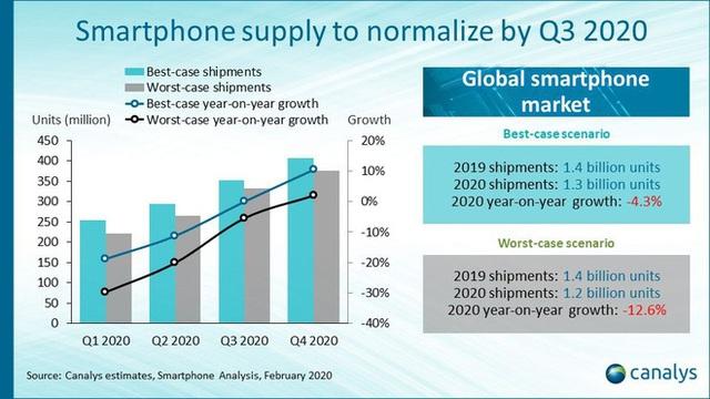 Đại dịch virus corona đang tác động đến ngành công nghiệp smartphone như thế nào? - Ảnh 2.