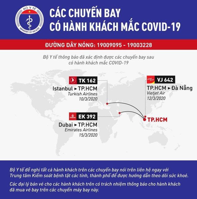 Bộ Y tế thông báo khẩn tìm hành khách trên 3 chuyến bay về TP HCM  - Ảnh 1.