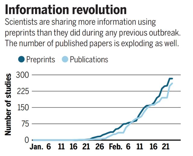 Hơn 540 nghiên cứu, 80 thử nghiệm lâm sàng và 200 bộ gen virus: Hệ thống khoa học đang làm việc hết công suất trong dịch Covid-19 - Ảnh 2.