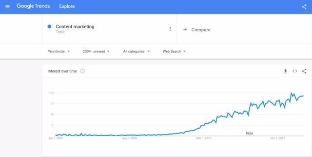 5 xu hướng SEO và Content Marketing bạn nhất định phải áp dụng ngay năm 2020 - Ảnh 5.