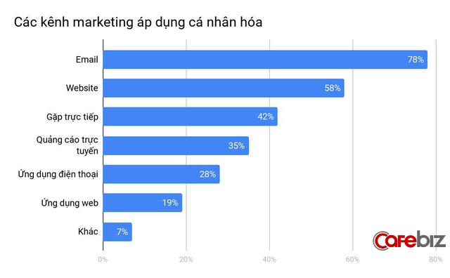 5 xu hướng SEO và Content Marketing bạn nhất định phải áp dụng ngay năm 2020 - Ảnh 6.