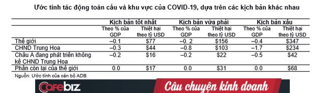 ADB: SARS khiến thế giới mất 40 tỷ USD, nhưng Covid-19 sẽ có thể thổi bay tới 347 tỷ USD trong kịch bản xấu nhất! - Ảnh 2.