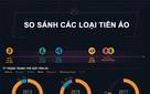 [Infographic] Các loại tiền ảo trên thế giới khác nhau như thế nào?