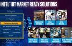 Hệ sinh thái Intel IoT bởi Synnex FPT cung cấp giải pháp đa lĩnh vực