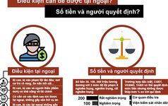 [Infographic] Ai được nộp tiền tại ngoại?