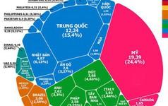 [Infographic] Nền kinh tế 80.000 tỷ USD của thế giới cấu tạo thế nào?