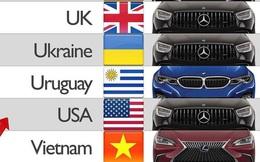 Các quốc gia trên thế giới thích sử dụng thương hiệu xe hạng sang nào nhất?