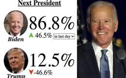 Nhà cái dự đoán tỷ lệ ông Biden thắng bầu cử Mỹ cao ngất ngưởng: Ông Trump sắp thua cuộc?