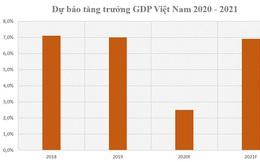 Ông Nguyễn Xuân Thành: GDP Việt Nam có thể tăng 6,9% năm 2021, phục hồi từ quý II