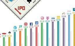 25 IPO lớn nhất lịch sử sau điều chỉnh theo lạm phát