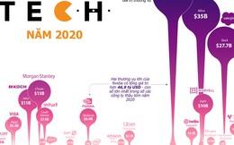 Những thương vụ thâu tóm công nghệ lớn nhất thế giới năm 2020