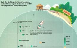 Nền kinh tế nào phụ thuộc vào du lịch nhiều nhất thế giới?