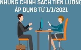 INFOGRAPHIC: Những chính sách tiền lương áp dụng từ 1/1/2021