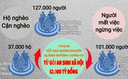 TPHCM triển khai gói an sinh xã hội của Chính phủ hỗ trợ người ảnh hưởng COVID-19 thế nào?