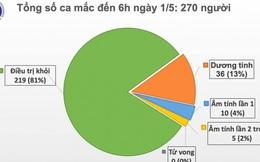 Chiều 1/5, không ghi nhận ca tái nhiễm, tròn 15 ngày không có ca mắc mới COVID-19 trong cộng đồng