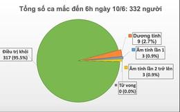 Việt Nam chỉ còn 15 bệnh nhân mắc Covid-19 đang được điều trị