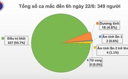 Việt Nam còn 16 bệnh nhân dương tính với virus SARS-CoV-2