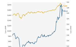Khi người thường đổ xô mua vàng, giới đầu tư âm thầm rót tiền vào bạc với mức tăng giá gần 40%