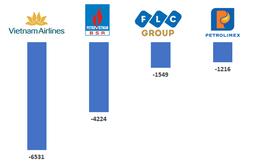 Vietnam Airlines, BSR, FLC và Petrolimex lỗ nghìn tỷ cùng hàng loạt doanh nghiệp tên tuổi lỗ trăm tỷ trong nửa đầu 2020
