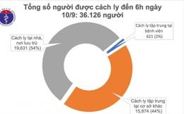 Không có ca mắc COVID-19 mới, 890 bệnh nhân đã được chữa khỏi bệnh