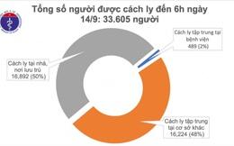 Sáng 14/9 không có ca mắc Covid-19 mới, cả nước có hơn 33.600 người đang cách ly