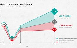 HSBC: Chủ nghĩa bảo hộ có thể khiến kinh tế thế giới mất 10 nghìn tỷ USD vào năm 2025