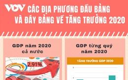 Các địa phương đầu bảng và đáy bảng về tăng trưởng kinh tế năm 2020