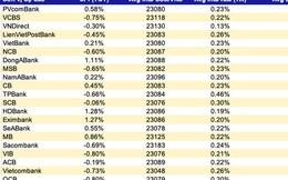 Dự báo lãi suất và tỷ giá trong mùa cao điểm