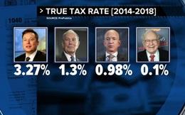 """Vén màn lỗ hổng trốn thuế của giới nhà giàu Mỹ: Peter Thiel dùng tài khoản hưu trí đầu tư ngược vào công ty giúp """"lách thuế"""" 5 tỷ USD, Jeff Bezos và Elon Musk hầu như không đóng thuế"""