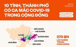 Infographic: 270 bệnh nhân Covid-19 lây nhiễm trong cộng đồng ở những tỉnh, thành phố nào?