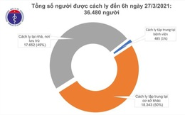 Sáng 27/3, Việt Nam không ghi nhận ca mắc mới COVID-19