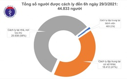 Sáng 29/3, Việt Nam không ghi nhận thêm ca mắc COVID-19