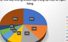 Ngân hàng nào đang bơm vốn khủng cho 20 công ty chứng khoán margin lớn?