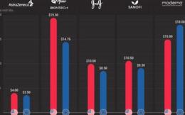 So sánh giá các loại vaccine tại Mỹ và châu Âu