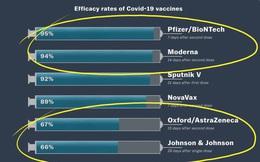 """Hóa ra tất cả chúng ta đã hiểu sai quá sai về cái gọi là """"hiệu quả"""" của vaccine: Tại sao không thể so sánh các loại vaccine Covid-19 với nhau?"""