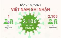 Sáng 17/7: Có thêm 2.106 ca mắc COVID1-19, tổng số bệnh nhân cả nước vượt 46.000 ca