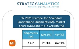 Xiaomi vượt mặt Samsung ở châu Âu