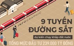 [INFOGRAPHIC] 9 tuyến đường sắt dự kiến chạy khắp đất nước với tổng mức đầu tư 239 nghìn tỷ