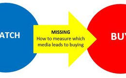 Quảng cáo Digital và Social Media có tỉ lệ hoàn vốn cao nhất trong các loại hình truyền thông
