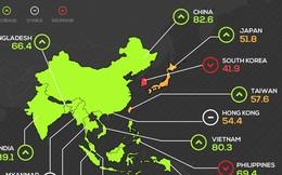 Việt Nam lọt top 6 quốc gia lạc quan về tiêu dùng tại châu Á