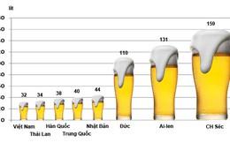 Người Việt uống bia nhiều hay ít?