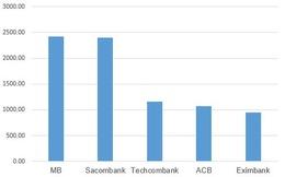 Sacombank 'phả hơi nóng' vào ngôi đầu của MB