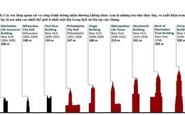 [Infographic] Những toà nhà cao nhất trong lịch sử thế giới