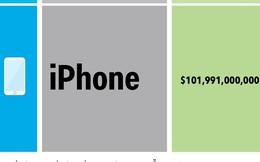 [Infographic] Apple kiếm tiền chủ yếu từ đâu?