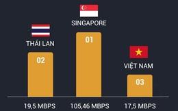Tốc độ 3G của Việt Nam đứng áp chót khu vực, thua cả Lào và Campuchia